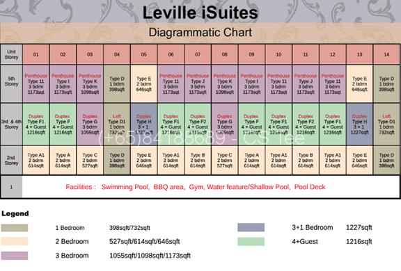 leville-isuite-ceylon-DC-chart