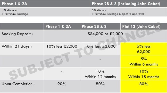 Royal Wharf 2018 Sales Process (+65)84188689
