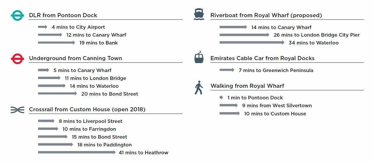 Royal-Wharf-London-Nearby-Destinations