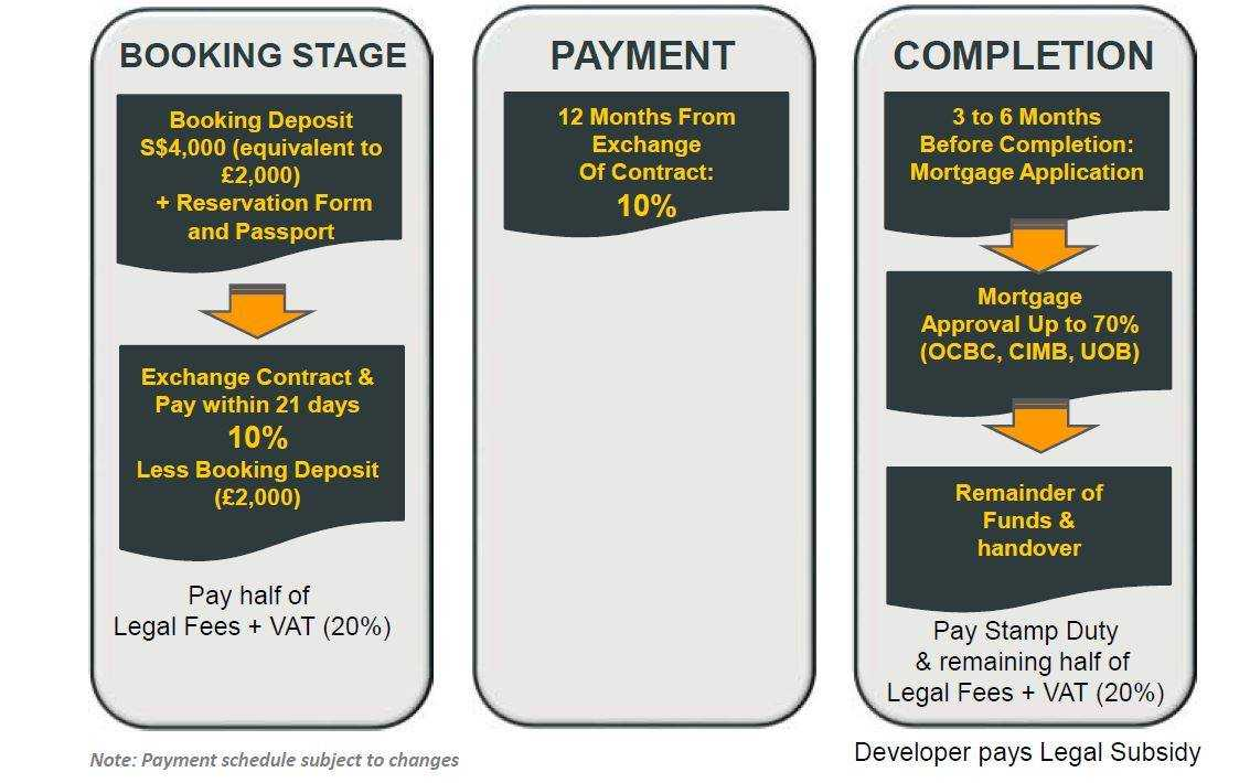 Royal-Wharf-phase3-payment-schedule