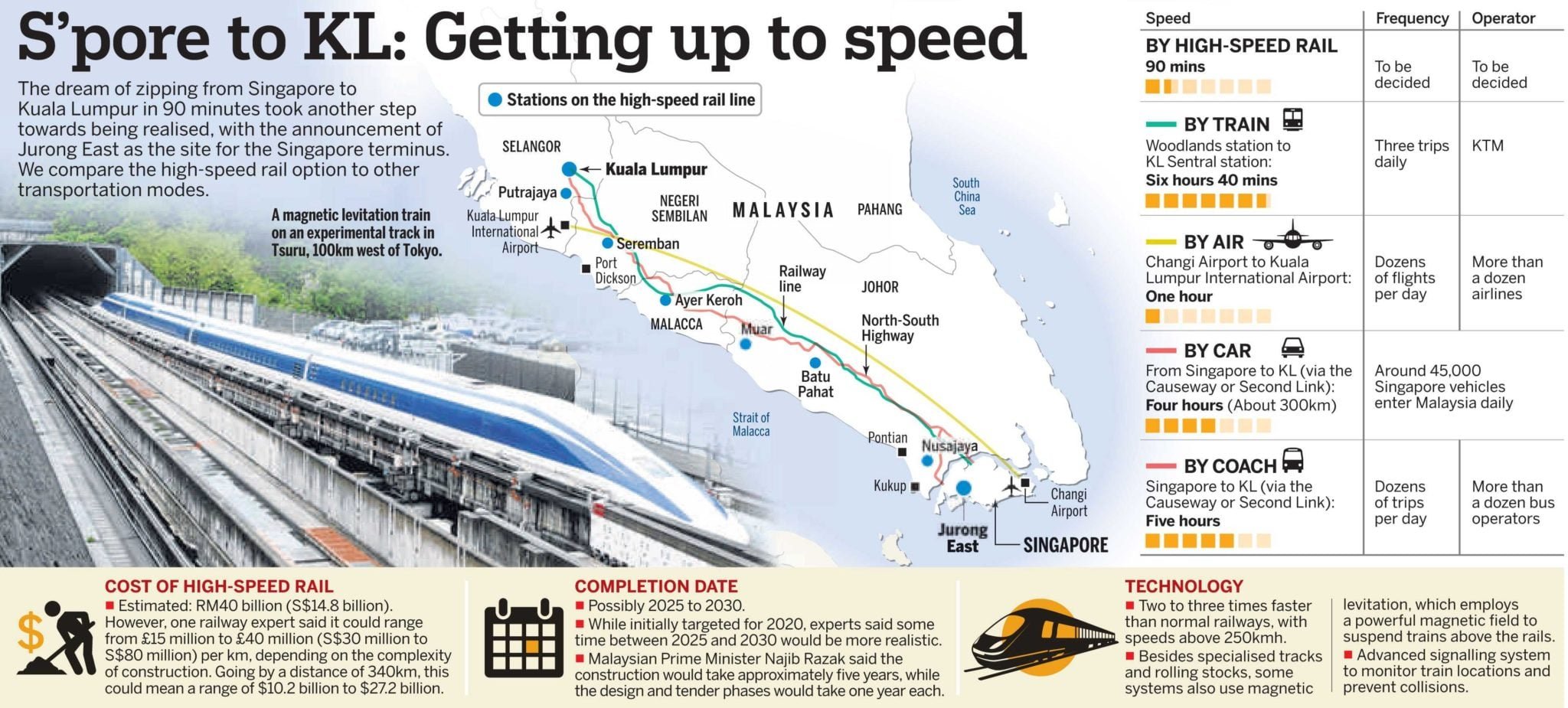 Singapore-KL-High-Speed-Rail-HSR-station-closed-to-Lake-Grande