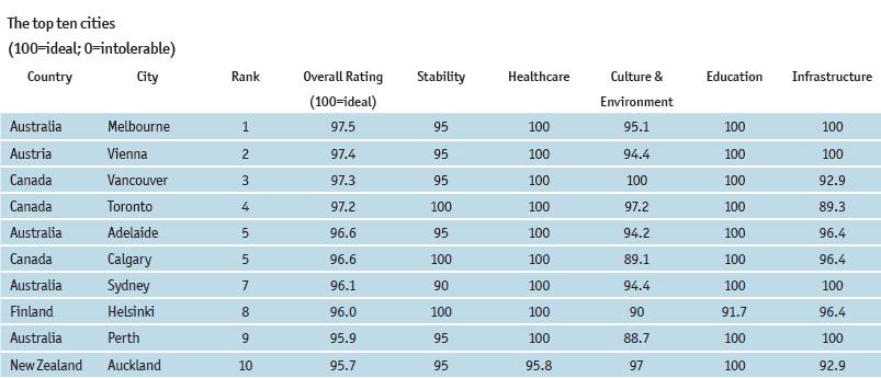 melbourne-top-2014-liveability-survey