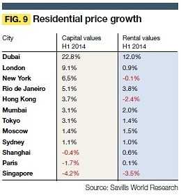 2014h1-Residential-price-growth