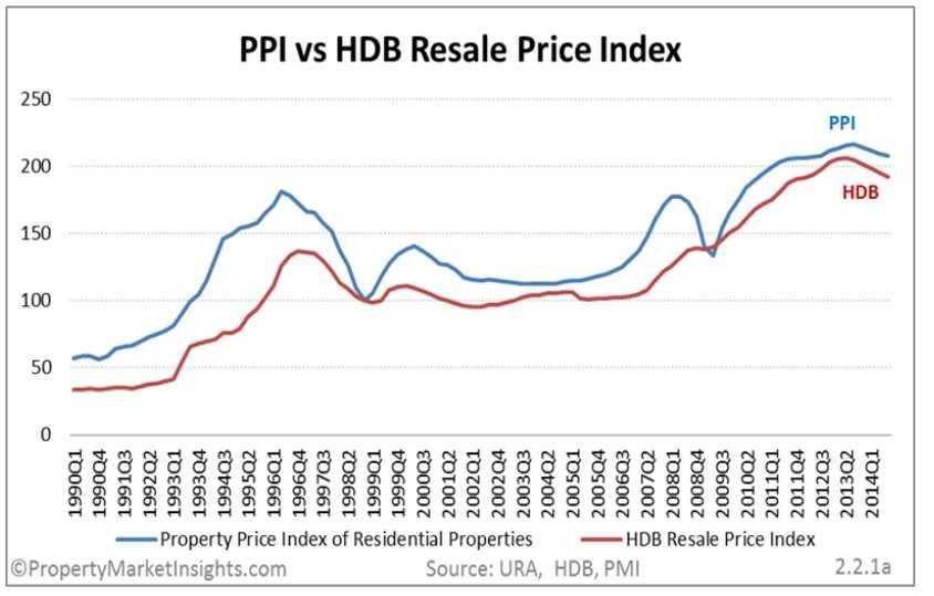 SG-PPI-vs-HDB-resale-Price-Index