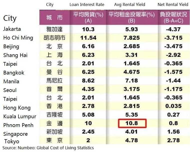 Overseas-Property-Market-Rental-Yield-Comparison