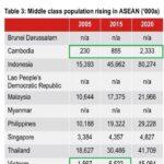 Population-In-Asean-2005-2015-2020-MySgProp.com