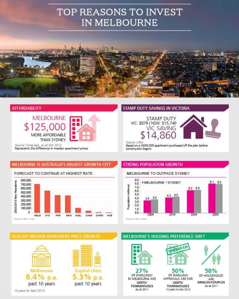 top-reasons-why-invest-in-melbourne