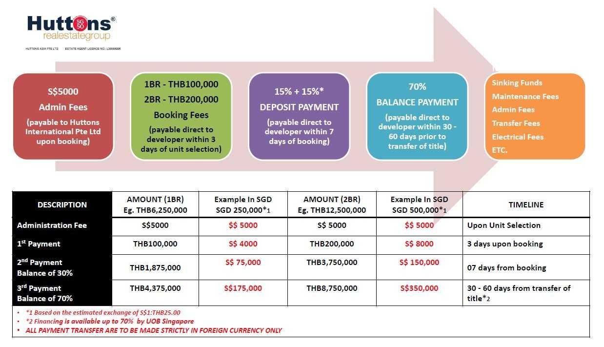 the-line-sukhumvit-71-sansiri-booking-process