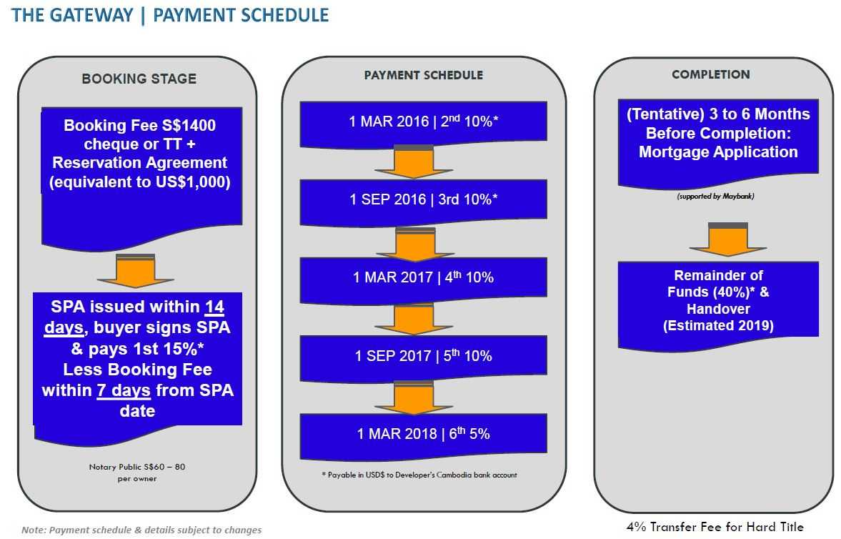 the-gateway-cambodia-payment-schedule