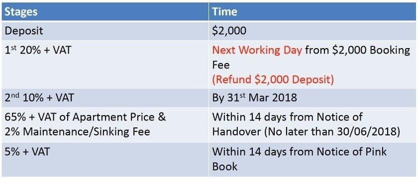 vista verde capitaland payment schedule 2018