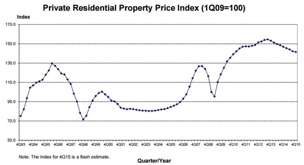 Private-Residential-Property-Price-Index-Q4-2015