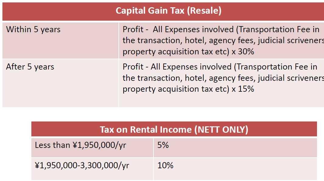 japan-buying-property-taxation-capital-gain-tax