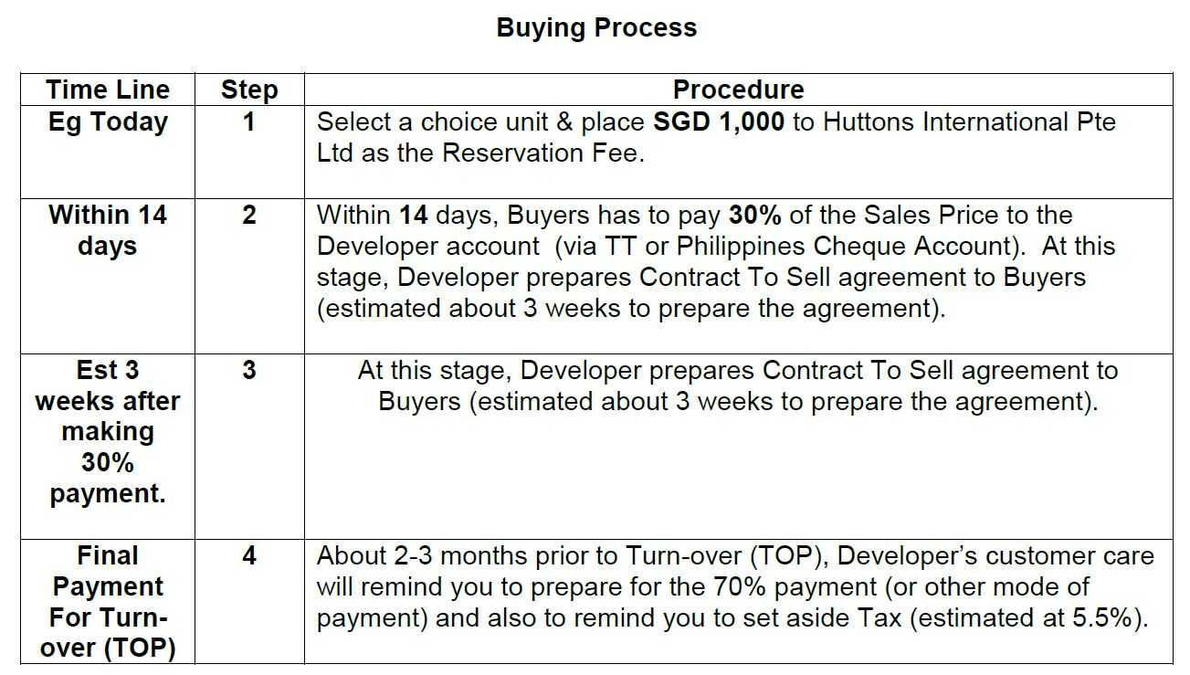 studio-7-manila-singapore-sales-process