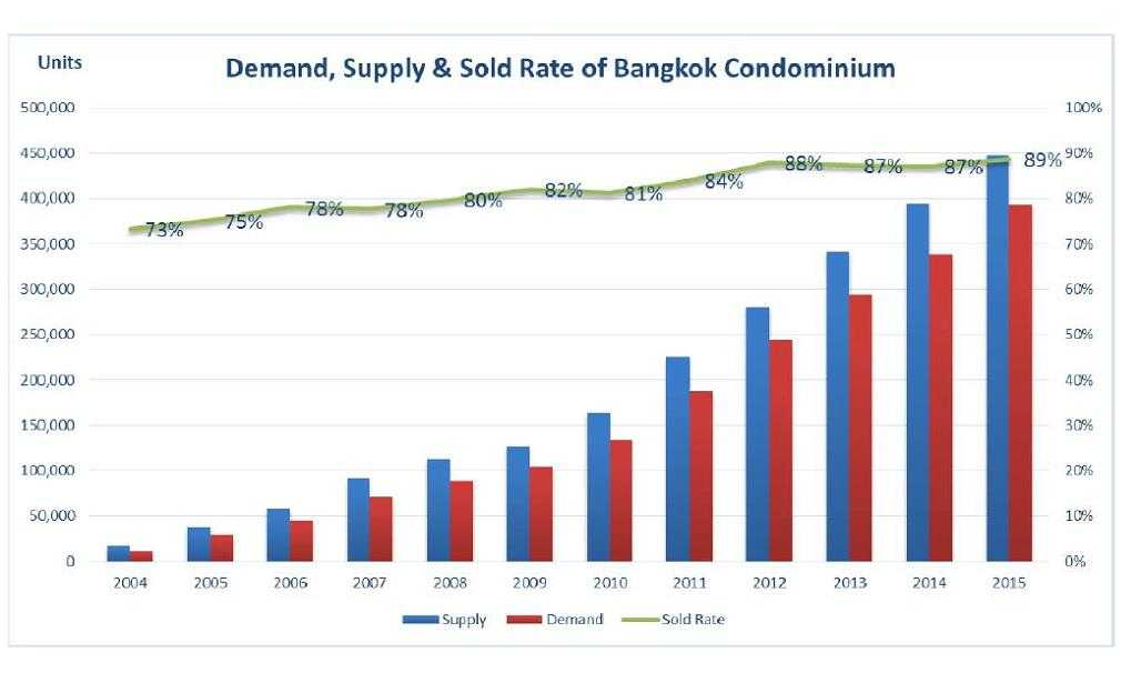 Demands-Supply-Bangkok-Condomimium