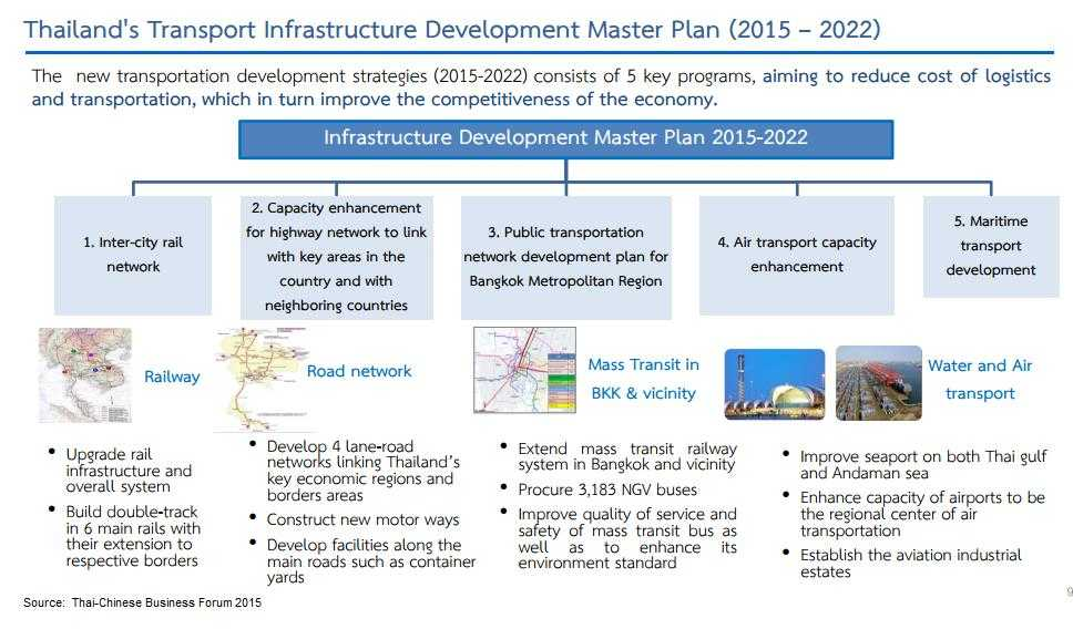 Thailand-Transportation-Transformation-MasterPlan