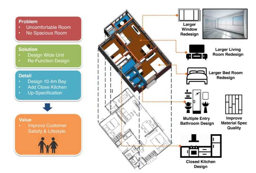 ideo-mobi-asoke-smart-home