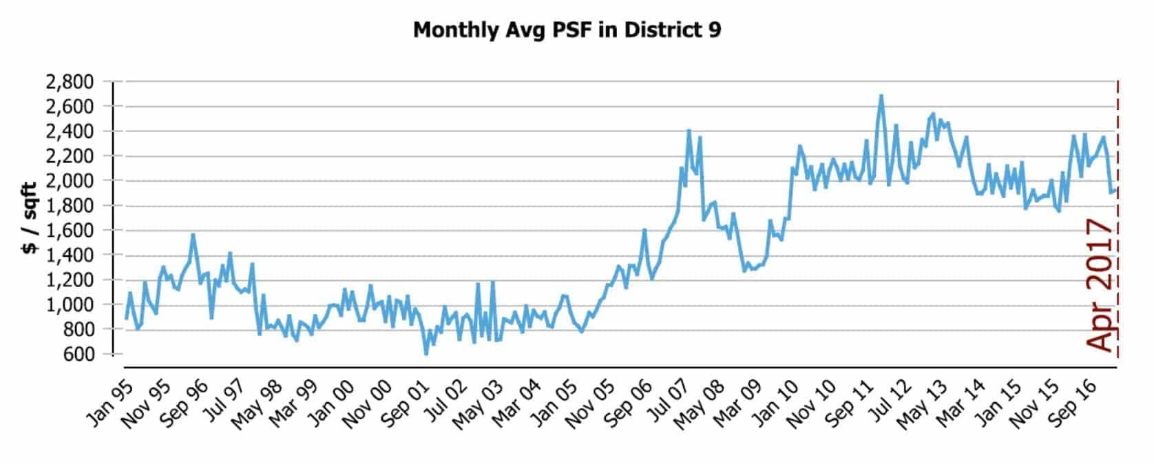 average-price-psf-district09-2017apr