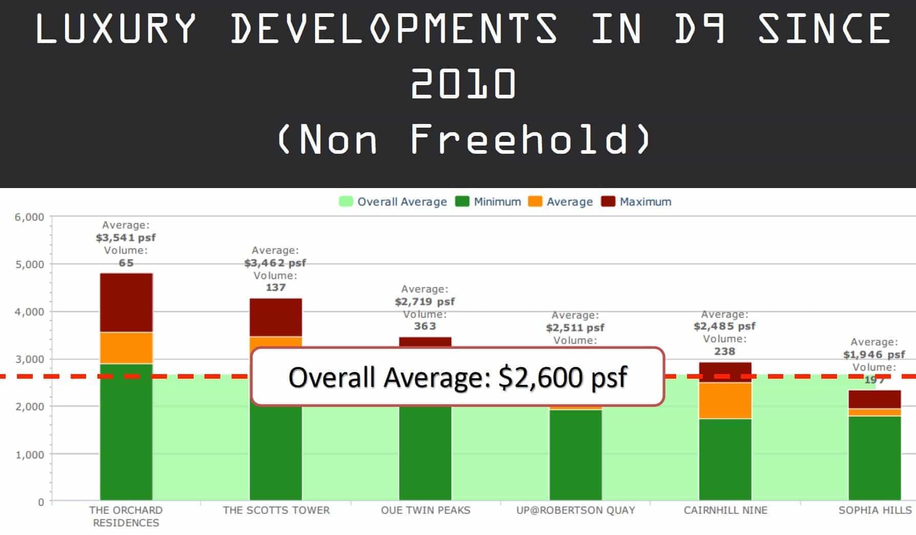 district-09-price-comparison