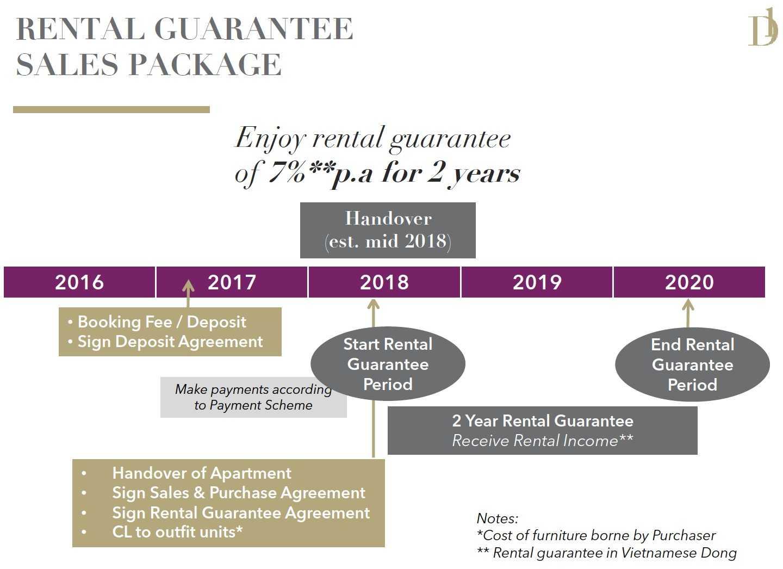 D1mension-UnitPlan-Rental-Guaranteed-Sales-Package
