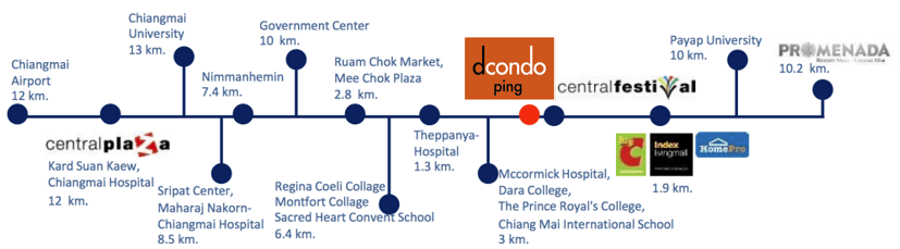 dcondo-ping-nearby amenities