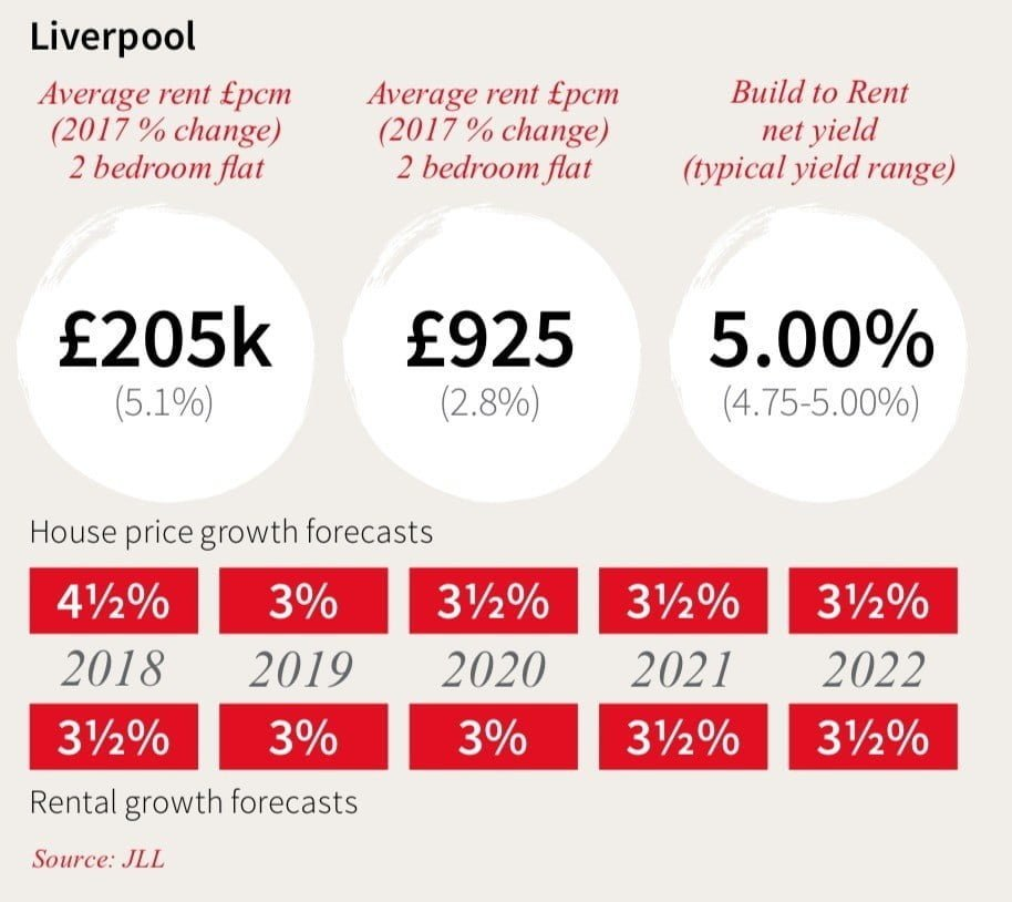 why invest Liverpool