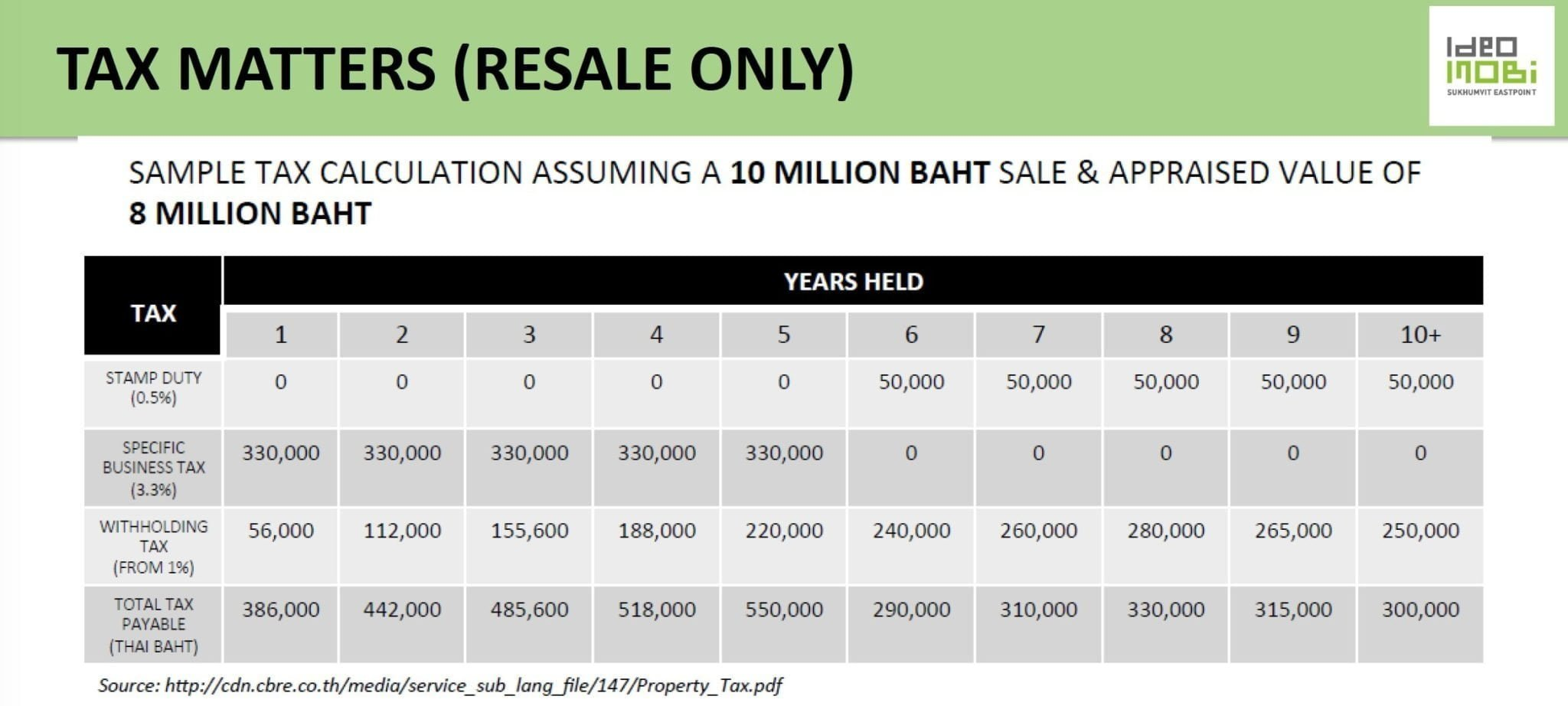 Thailand property tax - resale