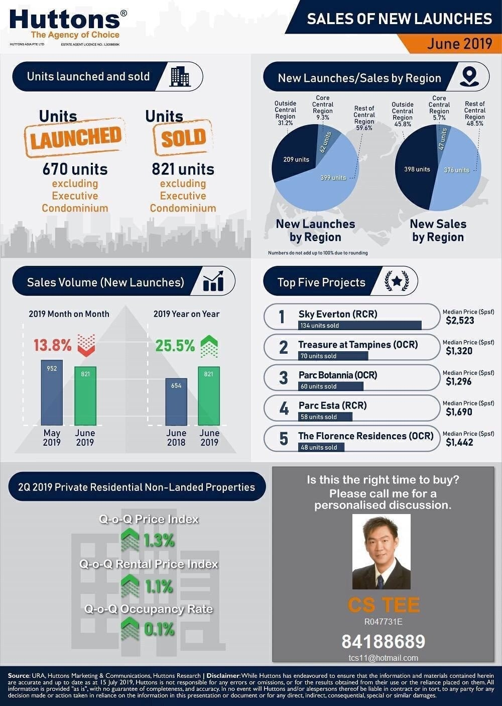 Singapore Property Market Update June 2019