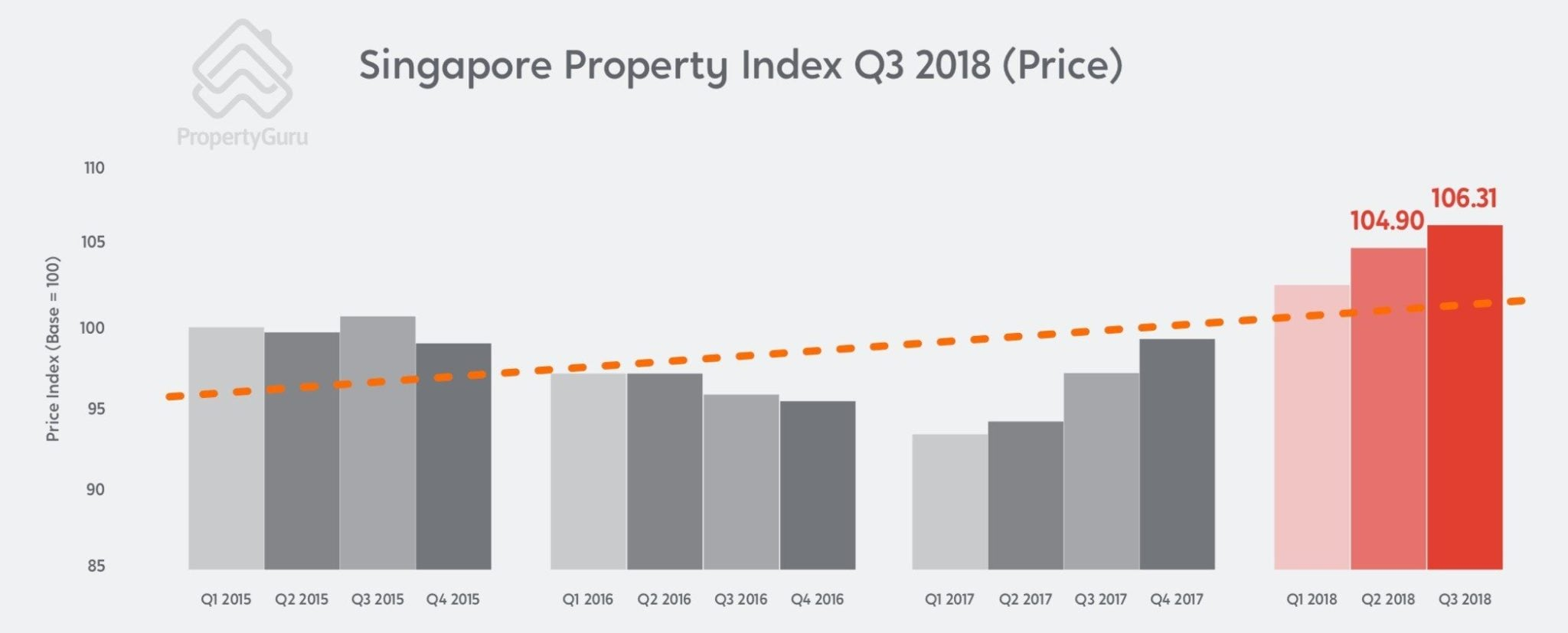 Singapore property price index 2018