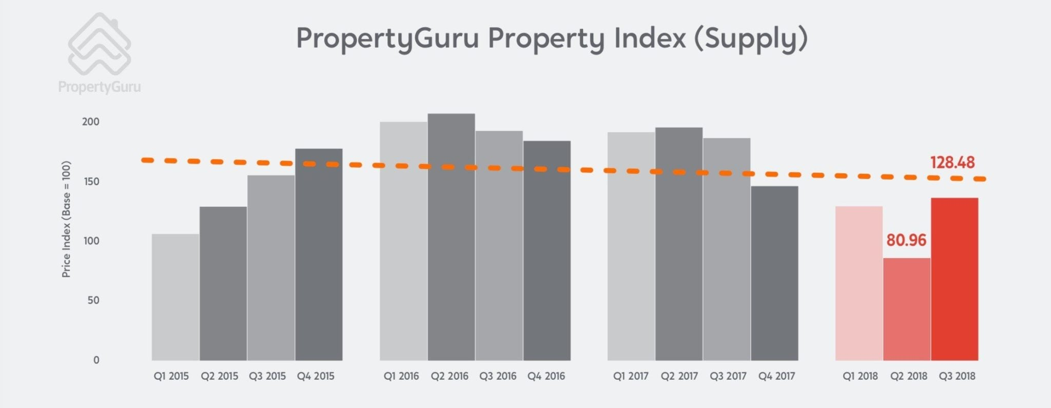 Singapore property supply 2018