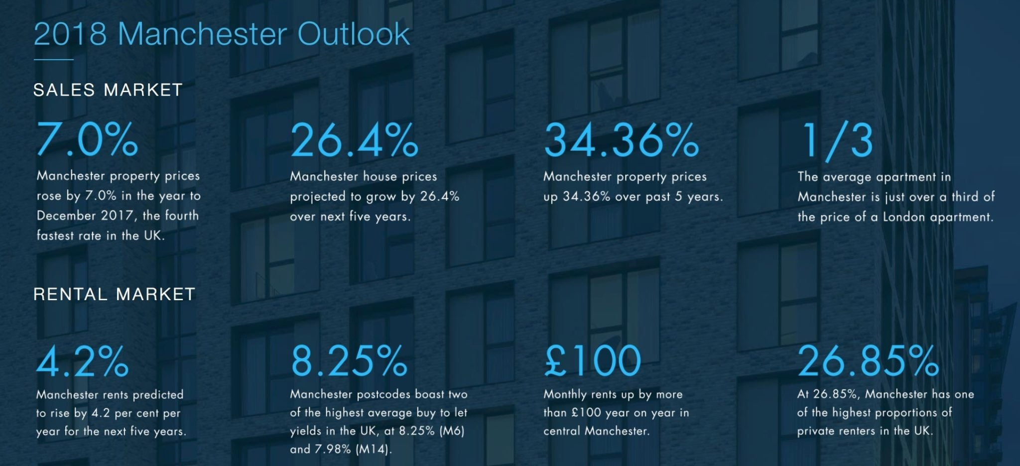 Manchester Investment Overview