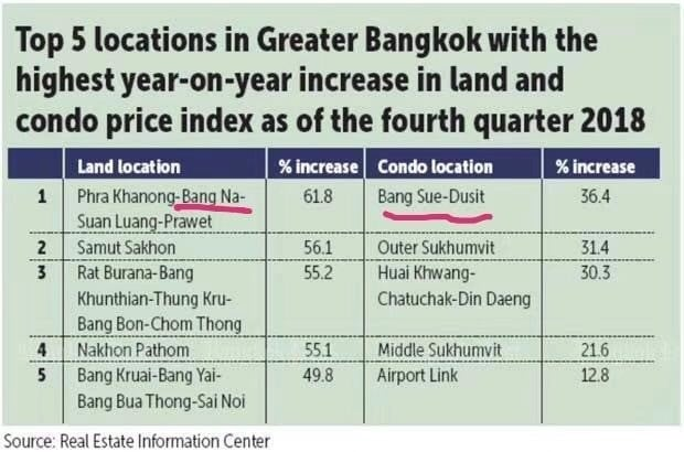 2019 Bangkok Property Investment Suggestions