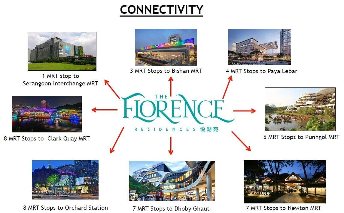 florence-residences-connectivity