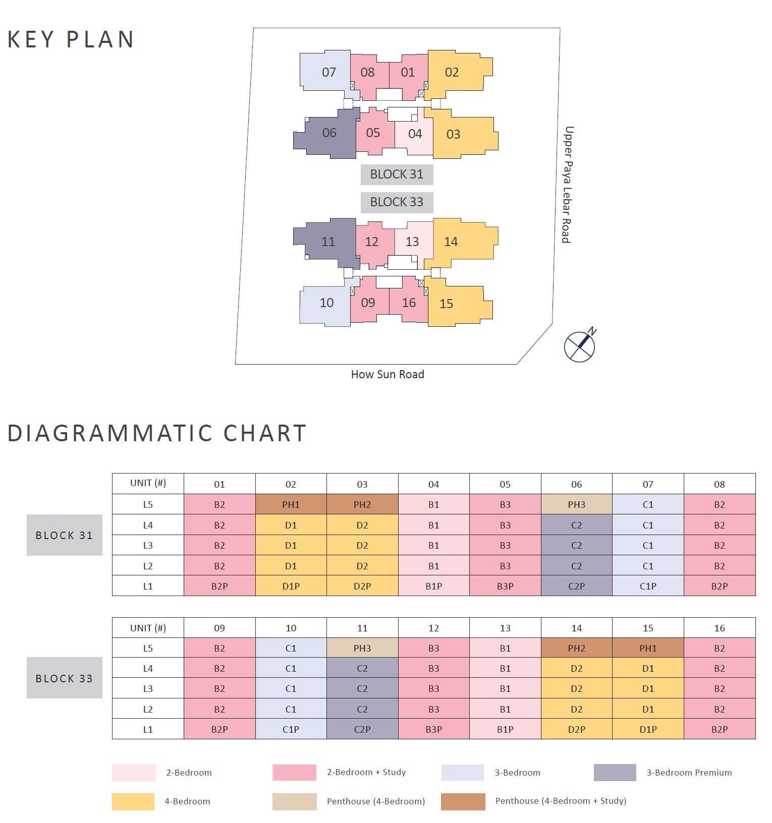 The-Lilium-diagrammatic-chart