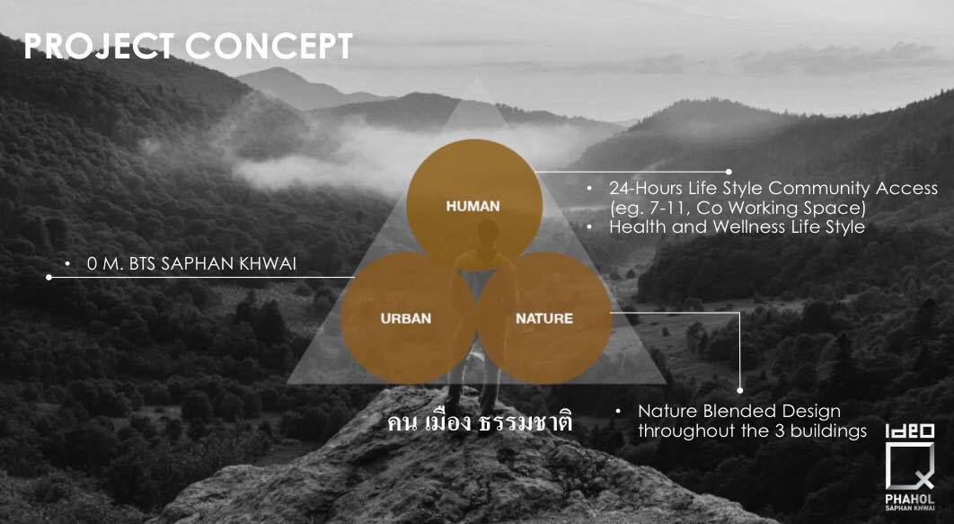 Ideo-Q-Phahol-Saphan-Khwai Project Concept