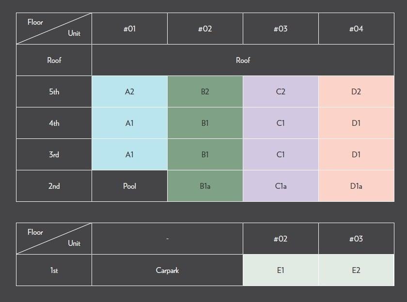 Seraya-Residences- DC Chart