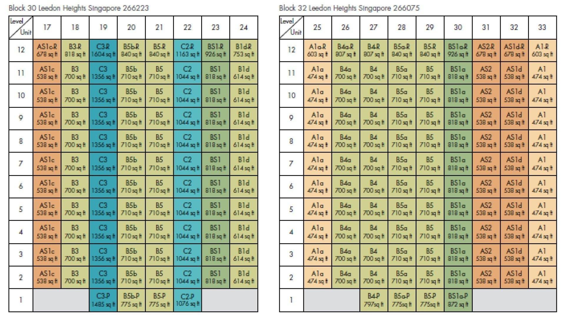 Leedon-Green-DC Chart 2