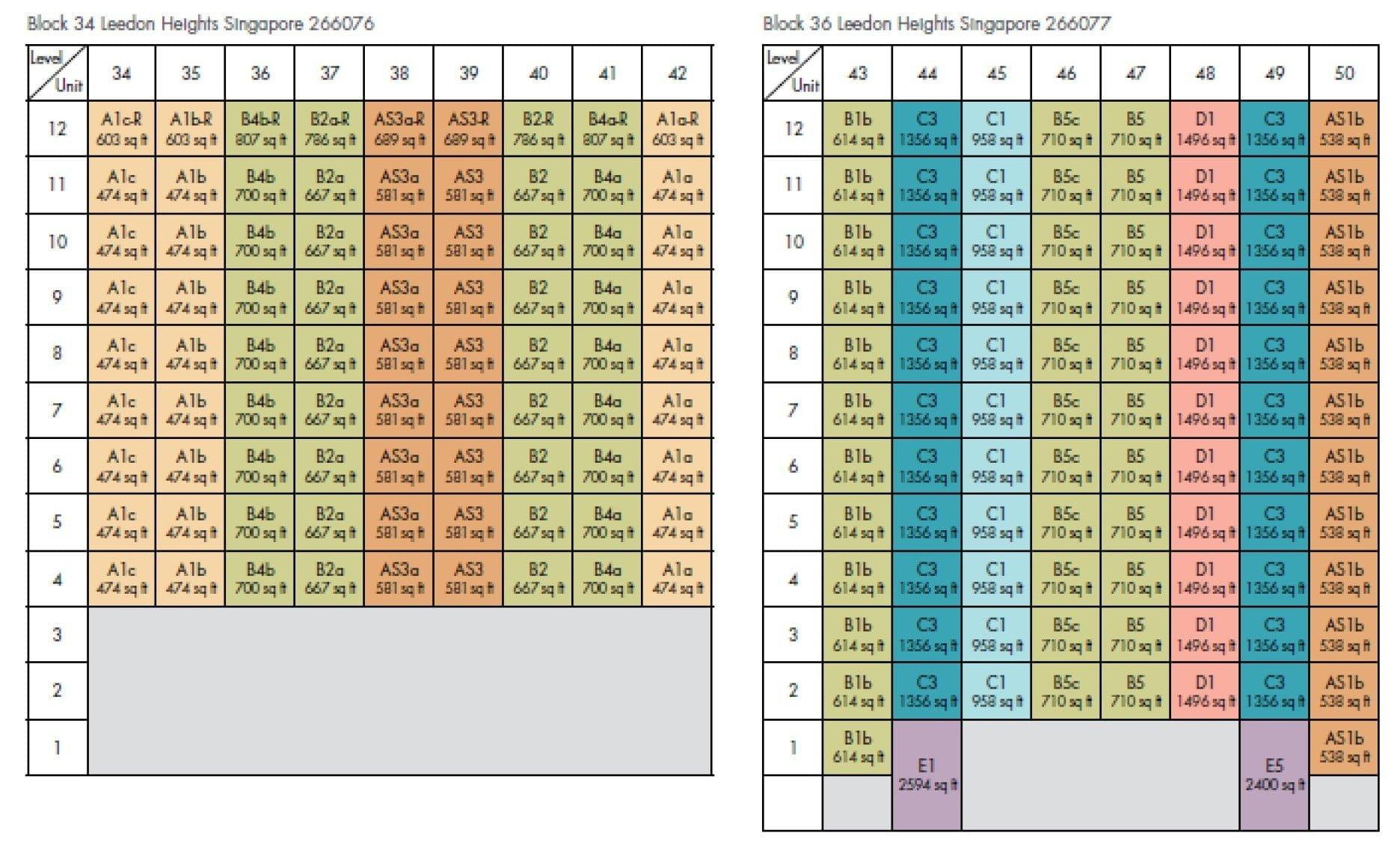 Leedon-Green-DC Chart 3