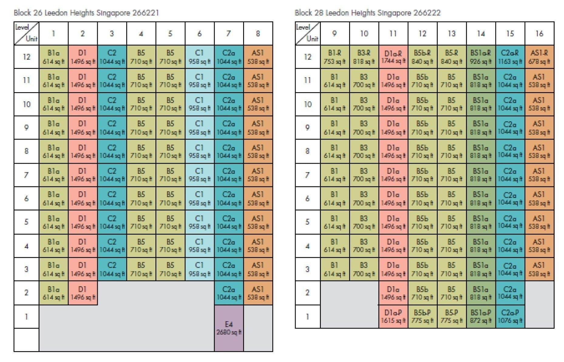 Leedon-Green-DC Chart
