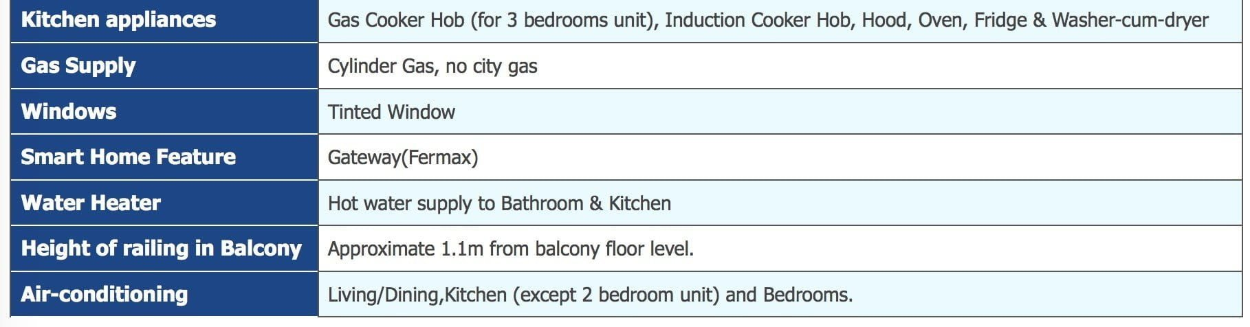 Residence 22 Unit Specification