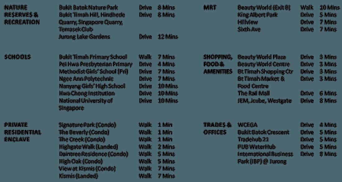 forett-bukit-timah-amenities-map_orig