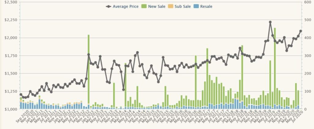 District 03 Property Price Trend