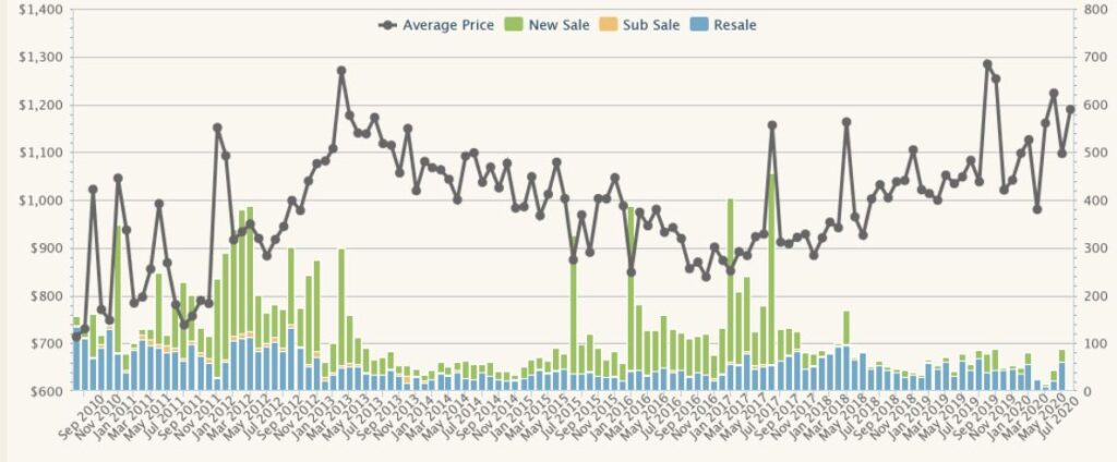 District 23 Property Price Trend