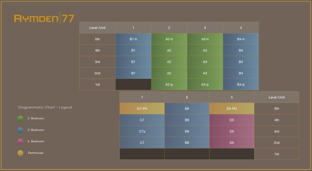 Rymden-77-DC-Chart