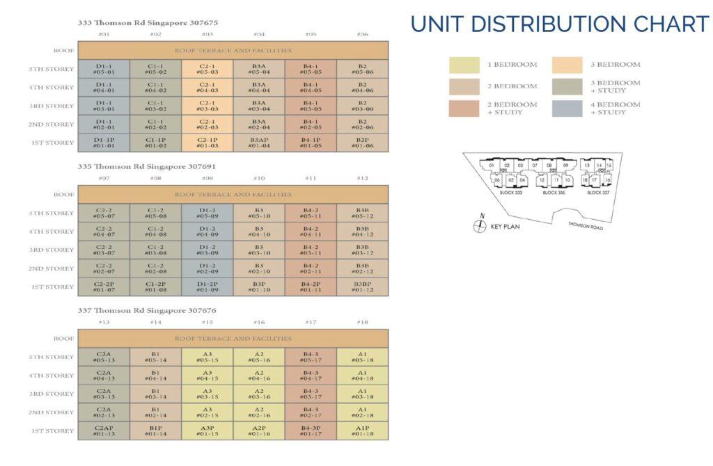 Peak-Residence-Tuan-Sing-DC-Chart